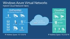 nu - Step-by-Step: Extend Your Private Cloud with Windows Azure Virtual Networks Hybrid Network, Dns, Microsoft Windows, Information Technology, Coding, Clouds, Office 365, Black Edition, Sims 3