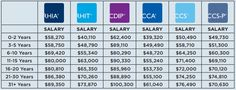 Chart of average salaries for different coders with different levels of experience via AHIMA. Ganesh Photo, Medical Coding, Beauty Makeup Tips, Need To Know, Chart, Motivation, Inspiration