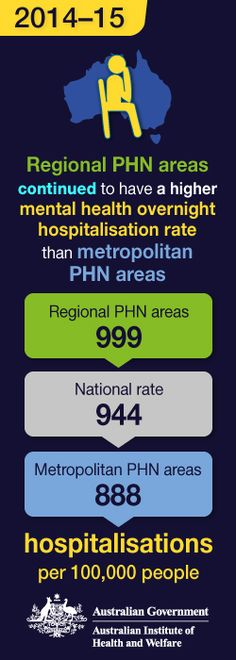 Web update: Hospitalisations for mental health conditions and intentional self-harm in 2014–15 - Web update | MyHealthyCommunities