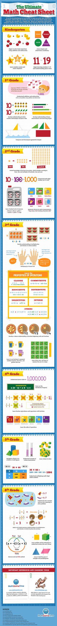 Math Cheat Sheet - Math Skills Children Learn K-6