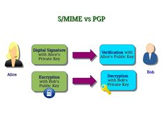 Computer Security and PGP: S/MIME vs PGP