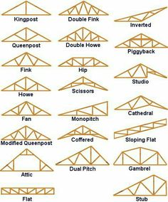 Trusses For Possible Future Roof.