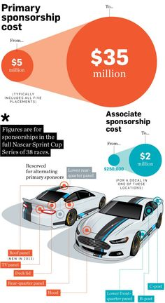 Heres What It Costs To Sponsor A NASCAR