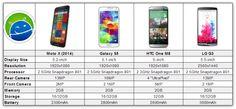 New Moto X (2014) vs Galaxy S5 vs HTC One M8 vs LG G3
