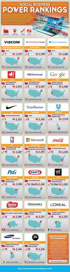 Top 20 Social Business Brands in the World (Infographic)
