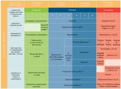 Material didactico docente, primaria ,secundaria , planeacion argumentadas , planeacion escolar, media superior