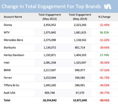 Facebook engagement is down more than 40% since last May for major brands. #Marketing #Facebook #SocialMedia #MarketingAnalytics