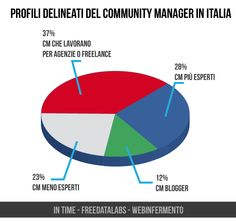 Community manager! web in Fermento