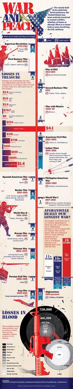 War and Peace (USA)
