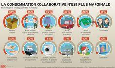 Infographie : la consommation collaborative nest plus marginale