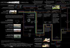 Interstellar explained in one simple timeline [Warning: SPOILERS]