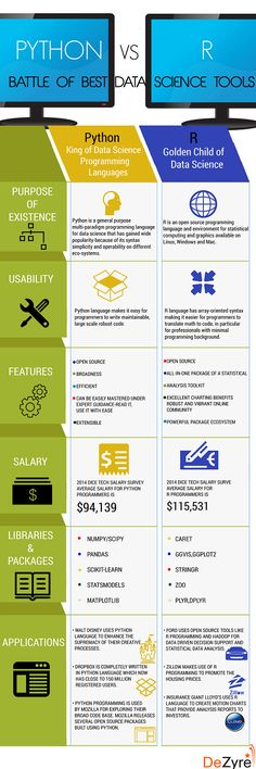 Python vs R - deep learning machine big data Data Science, Science Tools, Science Education, Big Data, Computer Technology, Computer Science, Educational Technology, Computer Programming Languages, It Management