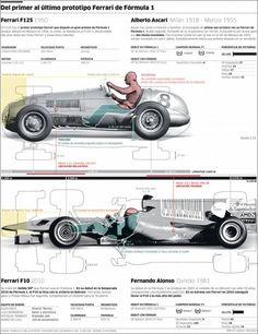 Del primer al último prototipo de Ferrari de Formula 1