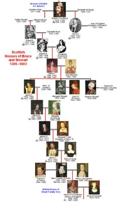 Scottish Houses of Bruce & Stewart Family Tree-I am descended from them in several different lines