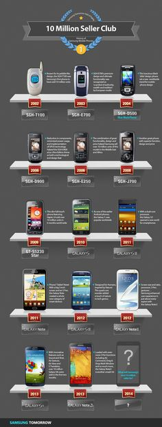 History Of Samsung Mobile Phones   #Infographic #Samsung #Mobilephones