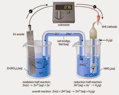 Electrochemistry - Electrical Engineering Pics: Electrochemistry