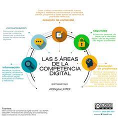 LAS 5 ÁREAS DE LA COMPETENCIA DIGITAL, por Amaia Arroyo Sagasta #CDigital_INTEF