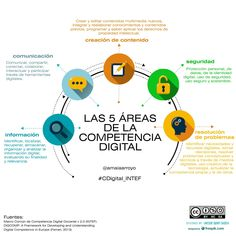 La 5 áreas de la competencia digital | #readyfortransliteracy