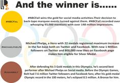 Here are the winners from Socialympics - 2012.. #PStroke