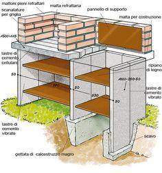 costruirsi il barbecue con blocchi di cemento cellulare e mattoni