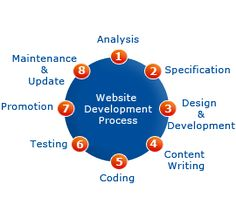 Our team of highly skilled experts have many years of experience in the web design and development industry. Combining all the technical and business skills our team has accumulated, enables us to deliver an end product to a high standard of quality built to your unique specifications.  Please find below our prime skill area we are working.      PHP Programming      ASP Programming      .NET Programming      C# Programming      VB.NET Programming      Hire PHP Programmer