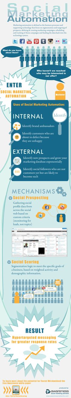 Check out our latest infographic on marketing automation. Check out the blog post here: http://blogs.awarenessnetworks.com/2012/08/23/introduction-to-social-marketing-automation-infographic/