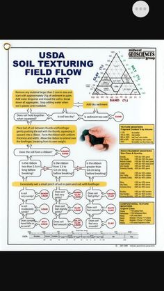 soil texture by feel flow chart handout printable because ag teachers are the bomb. Black Bedroom Furniture Sets. Home Design Ideas