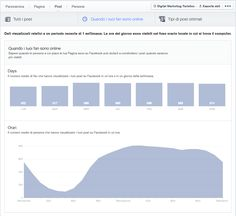 Facebook Insights: le ultime novità per gestire la pagina Facebook del tuo hotel