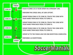 Soccer speed training is used to improve agility and speed. Speed training in soccer consists of different soccer speed drills. Developing speed is done through hard work and repetition.
