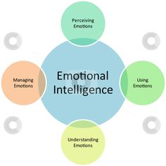 emotional intelligence is important in the workplace