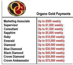Join the World's Largest Marketing Program. Share in the benefits of products infused with Ganoderma with anyone & everyone. Help me spead health for generations to come. http://tomcooter.myorganogold.com