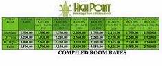 High Point Compiled Room Rates High Point, Periodic Table, Room, Bedroom, Periodic Table Chart, Periotic Table, Rooms, Rum, Peace