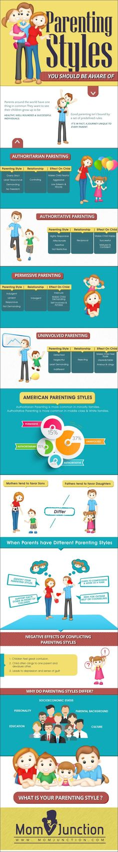 Parenting styles chart - Are you aware that different parenting styles have different impact & influences a child's development. Read further to know which one is your parenting style