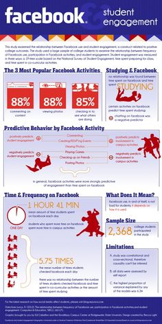 As you may recall, a while ago I posted a call to graphic artists to work with me on creating an infographic that accurately represents the results of a research paper. Thanks to Ed Cabellon and hi… Facebook Marketing, Marketing Digital, Social Media Essay, Find Facebook, College Essay, College Life, Custom Writing, Educational Technology, Instructional Technology