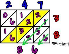 lattice multiplication.