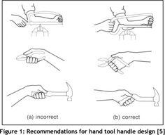 Ergonomic design recommendations based on an actual chainsaw design Ergonomic Kneeling Chair, Industrial Design Sketch, Hand Sketch, Machine Design, Pictogram, Hand Designs, Tool Design, Portfolio Design, Hand Tools