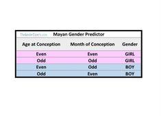 Mayan Gender Prediction Chart #funandgames #pregnancy #entertainment