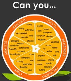 Blooming Orange: Bloom's Taxonomy Helpful Verbs Poster Teaching Strategies, Teaching Tips, Teaching Art, Thinking Skills, Critical Thinking, Teacher Tools, Teacher Resources, Blooms Taxonomy Poster, Bloom's Taxonomy Chart