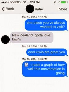 A post about how I have fallen into the trap of Tinder.  For those who have never been on Tinder, take a look, you might have a giggle.  For those who frequently use Tinder, are my experiences normal?   Go ahead and take a look at my blog :)