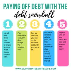 Using the debt avalanche is a popular debt reduction strategy that makes the most sense mathematically and can significantly speed up your debt pay off progress. Come take a look as I explain this debt pay off method, with step-by-step instructions. Debt Snowball Calculator, Debt Snowball Worksheet, Financial Stress, Financial Tips, Money Makeover, Paying Off Credit Cards, Student Loan Debt, Debt Payoff, Debt Free