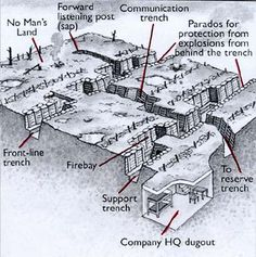 Diagram of a trench in WWI
