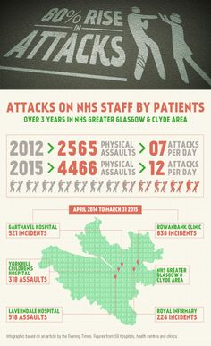 An infographic based on an article by the Evening Times: Attacks on NHS Staff Soar by Figures taken from NHS Greater Glasgow and Clyde hospitals, health centres and clinics. Infographics, Crime, Info Graphics, Infographic Illustrations, Crime Comics, Fracture Mechanics
