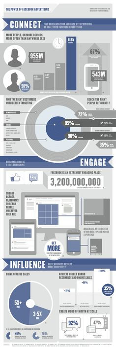 Facebook Ad-ographic. Straight from the source itself. Facebook analyzed over 60 campaigns to come up with their ROI figures -- but is that enough? #Facebook #Infographic