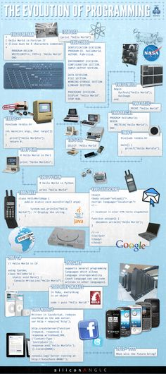 The Evolution of Programming.