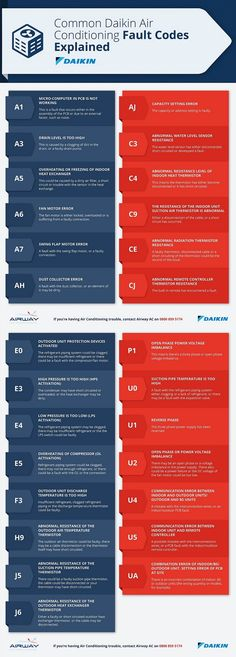 Common Daikin Air Conditioning Fault Codes Explained [Infographic]