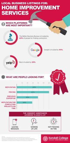 A Visual Representation of How to Get the Most from your Local Business Listings #infographic #Business #HomeImprovement