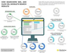 Infographic: How Searchers See and Click on Google's Search Results
