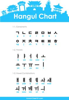 Korean alphabet hangul korean alphabet is 24 letters korean alphabet hangul learn to read korean in one dayHow Many Korean Characters Are There In Total… Korean Words Learning, Korean Language Learning, Learn A New Language, Spanish Language, French Language, Learning Spanish, Italian Language, German Language, Learn Basic Korean