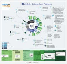 Infográfico: formatos de anúncios no facebook