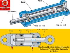 Single and Double Acting Hydraulic Cylinders Produced By Hydraulic Cylinders Reliability Engineering, Automotive Engineering, Electronic Engineering, Hydraulic Cylinder, Hydraulic Pump, Electromechanical Engineering, Cylinder Liner, Fluid Mechanics, Paving Ideas